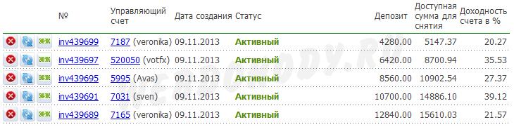 результат инвестирования на 30 июня 2014