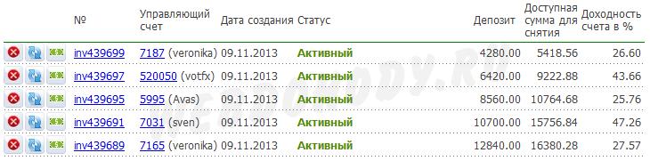 результат инвестирования на 31 июля 2014