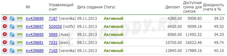 результат инвестирования на 30 сентября 2014