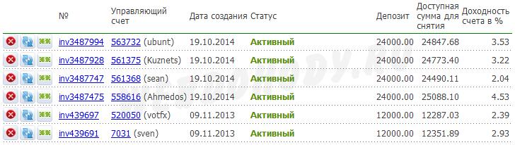 результат инвестирования на 31 октября 2014
