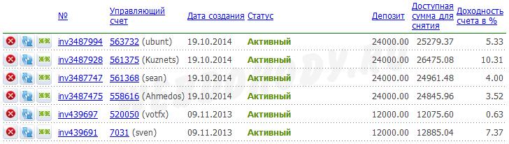 результат инвестирования на 30 ноября 2014