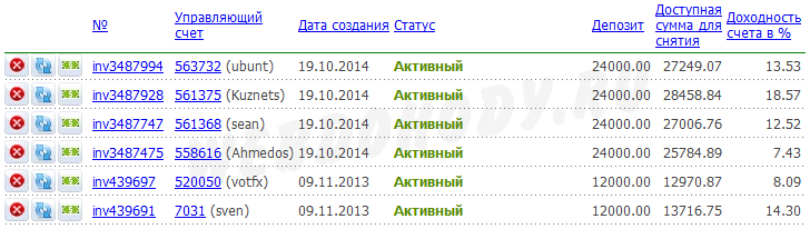 результат инвестирования на 31 декабря 2014
