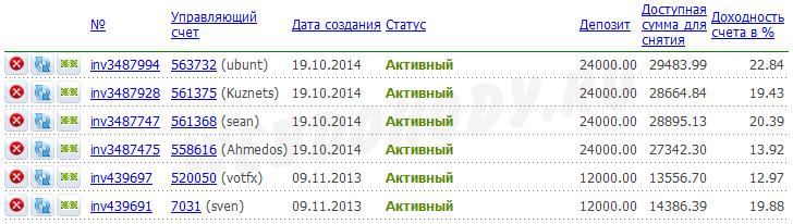 результат инвестирования на 31 января 2015