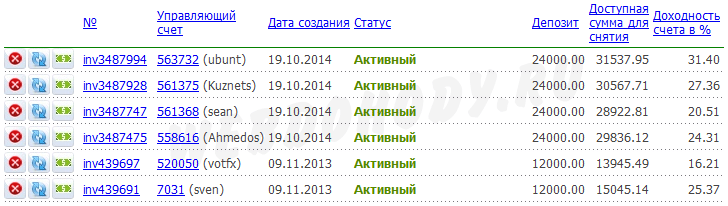 результат инвестирования на 28 февраля 2015