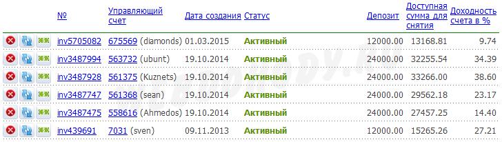 результат инвестирования на 31 марта 2015