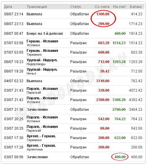 Букмекерская контора профитбет кз играть