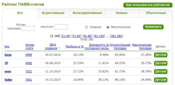 Рейтинг брокеров 2012