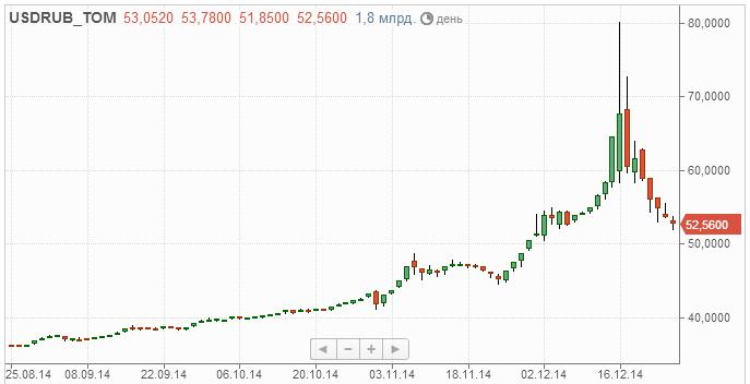 Почему доллар падает а евро растет 59